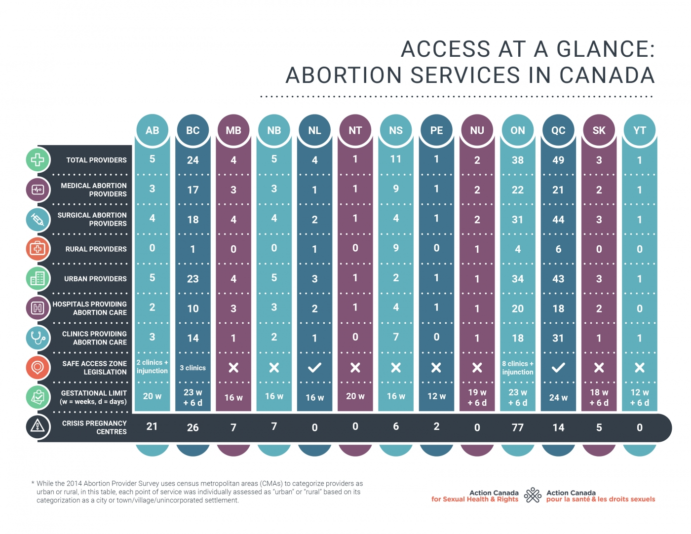Table representing availability of abortion services in each province and territory of Canada